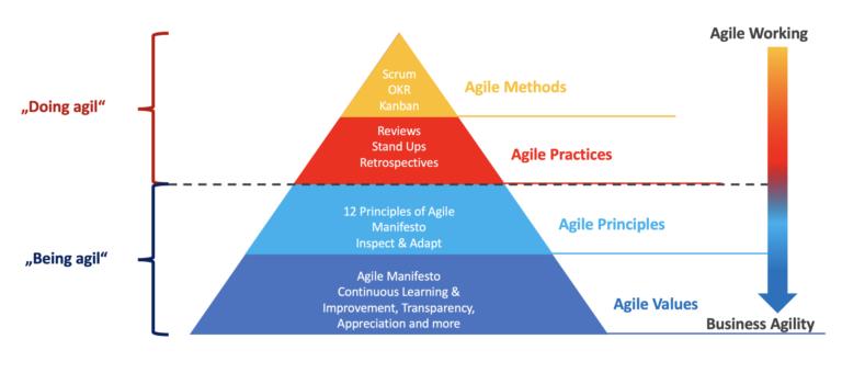 Agile Pyramid